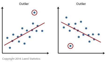 Outliers Summary - Four Minute Books